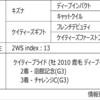 POG2020-2021ドラフト対策 No.86 ダディーズビビッド