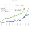 本日の損益 +153,458円