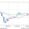 戻って来た株式市場:バブル崩壊以来の最高値
