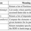 Resilient Distributed Datasetsに関する論文を読んでみます(4章