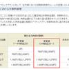 SBI証券「アクティブプラン」手数料拘束ルール