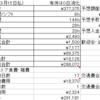 雑魚労働者の2月労働結果(祝日による稼働日減少もコロナ禍も嫌いだ)