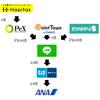 【改訂版】ハピタスポイントからANAマイルまでの移行手順を画像付きで解説する。