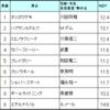 垂水ステークス予想 2017/6/24(土)
