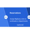 データ基盤におけるBigQuery Flex Slots導入メリットとオンデマンド自動切り替えの必要性