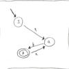 正規表現エンジン制作入門(1): 正規表現とDFA