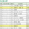 2017.07.16(日) 『函館記念』『名鉄杯』『バーデンバーデンC』逃げ馬レース結果