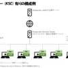 Kaspersky製品ナレッジ 第6回 ~管理サーバー(KSC)なしの構成におけるKESWインストール②~