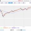 【S&P500】3,800を超えて過去最高値更新。日経平均も28,000円台突破。