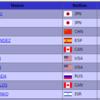 世界選手権 男子結果