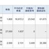 今日は、レバレッジETFとJT株の信用取引売買で、380,505円の利益、97,053円の納税でした。