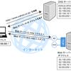 ルーター内蔵のNAT(Network Address Translation)機能とNAPT(Network Address Port Translation)とか