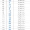 徳島県名字の謎?一番多い名字は・・・