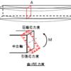 1-2 断面の応力と変形(3)曲げ応力と変形