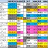 【日経新春杯2021偏差値確定】偏差値1位はアドマイヤビルゴ
