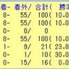 ジャパンカップのデータ  其の7