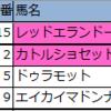 【新潟・札幌】新偏差値予想表・厳選軸馬 2020/8/9(日)