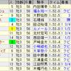 第10回レパードステークス(GIII)