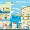 ワンストップリノベのクジラ、株式会社サイバーポートと「Vision de」を共同開発。
