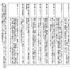 <訂正>崇神天皇に封印された卑弥呼と壱与(2012)の訂正か所