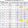 中国便の航空券が色々と大変なことになっている件