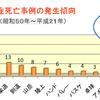 熱中症が原因とされる部活動中の死亡事故が多いのは「野球部」で、主に7月と8月に集中している?