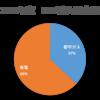 もしも日本の電力を全てLNGで賄ったら? 必要LNG量を試算してみた