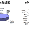 eMAXIS Slim先進国株式 vs. eMAXIS Slim新興国株式