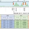 下関海響マラソン(4)振り返り