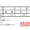 外国人と婚活する日本人女性の婚活市場