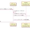 CircleCI 2.1 による kubernetes で動作するアプリケーションの CI/CD 事始め (Ruby on Railsアプリケーション)