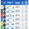 2020/3/14 びわこ5レース予想