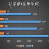 【2020年度】近畿大学一般入試(A日程)合格結果を見て!