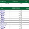 6/14 デイトレ結果  マザーズ大暴落