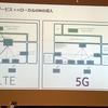 5Gの現在の展望
