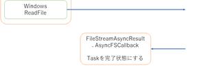 I/O待ちのためのTaskとバックグラウンド処理のためのTask