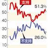 【パヨ悲報】最新世論調査、民進支持率がさらに下落wwwwww