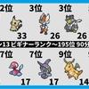 【シーズン13】ランクバトル集計 DAY6-DAY7【集計期間:12月1日-12月12日】