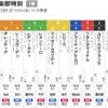 【一口馬主】ポレンティアちゃん遊楽部特別は7枠10番。POG指名馬も一気に3頭デビュー。