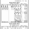 全日本空輸株式会社 第8期決算公告