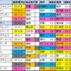 【ユニコーンステークス偏差値確定2021】偏差値1位は・・・?