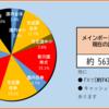 2020年34週目の資産報告(8/22)