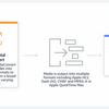 AWS MediaConvert と hls.js で動画配信サービスを構築しました