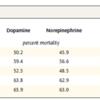 昇圧剤:(ショック時の昇圧剤は)ドーパミンとノルアドレナリンどちらが有益か