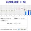 2020年6月11日(木)気象庁梅雨入り宣言の日 イシガメ産卵