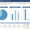 レポート作成に時間が使えない会社に最適!月5,000円でGoogle アナリティクスのデータから自動で、パワーポイントレポートを作成可能なサービス「KOBIT」