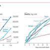 欧米での死者減少で株価上昇。日本はこれから感染との恐怖が始まる。