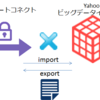 プライベートコネクト経由でYBIにデータをimport/exportする