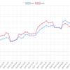 今週(3/4~8)のEA運用結果 +401,044円(+239.7pips) 週利 +3.82 %  今週TOPは雪豹ドル円! 順調な週でした。