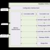 NVDLAの内部構成調査(3. プログラミングシーケンス, Register Description Language)